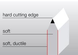 Edge-hardened rules-